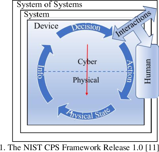 Figure 1 for The Challenges and Opportunities of Human-Centered AI for Trustworthy Robots and Autonomous Systems