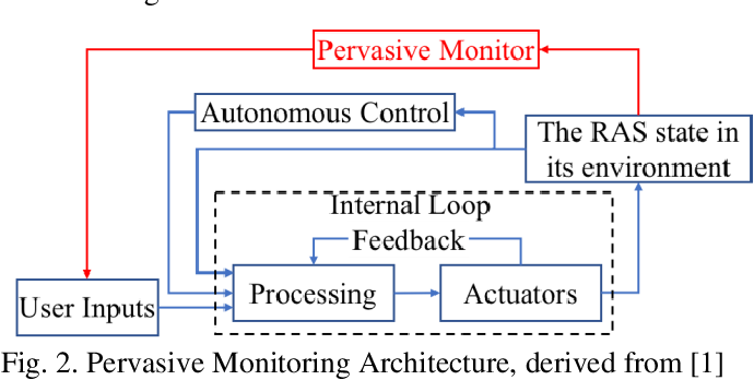 Figure 2 for The Challenges and Opportunities of Human-Centered AI for Trustworthy Robots and Autonomous Systems