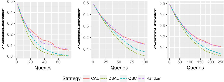 Figure 1 for Diameter-Based Active Learning