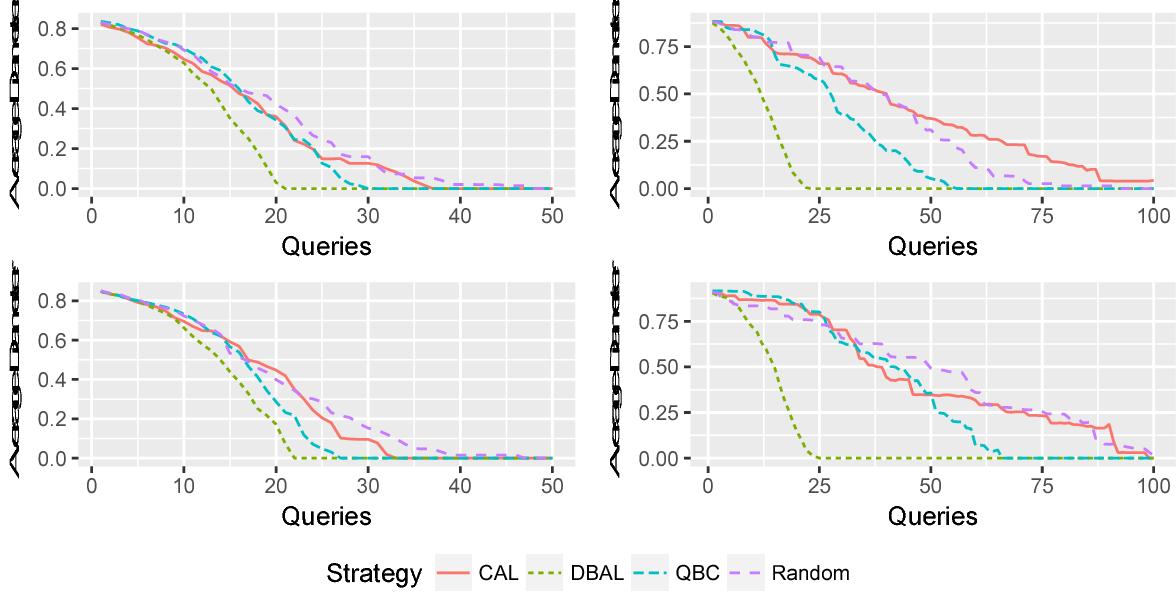 Figure 2 for Diameter-Based Active Learning