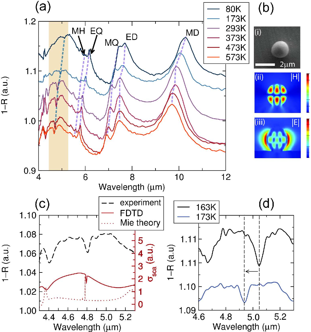 Figure 4 from Ultrawide Thermo-optic Tuning of PbTe Meta-Atoms