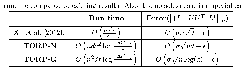 Figure 2 for Thresholding based Efficient Outlier Robust PCA