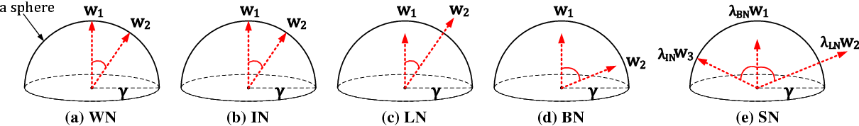 Figure 1 for Do Normalization Layers in a Deep ConvNet Really Need to Be Distinct?