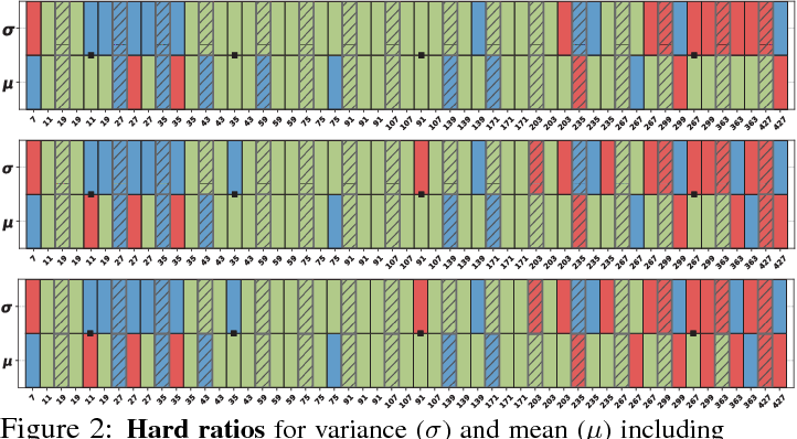 Figure 4 for Do Normalization Layers in a Deep ConvNet Really Need to Be Distinct?