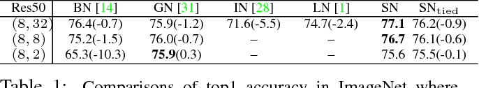 Figure 2 for Do Normalization Layers in a Deep ConvNet Really Need to Be Distinct?
