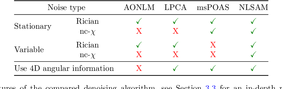 Figure 1 for Non Local Spatial and Angular Matching : Enabling higher spatial resolution diffusion MRI datasets through adaptive denoising