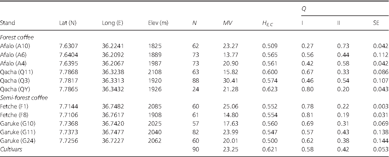 Table 1. Location, sample size, molecular variance (MV), expected heterozygosity corrected for sample size HE,C and population mean STRUCTURE cluster membership coefficients Q for eleven Coffea arabica stands and 23 cultivars in SW Ethiopia.