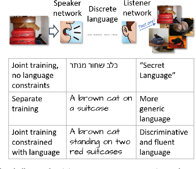 Figure 1 for Cooperative image captioning