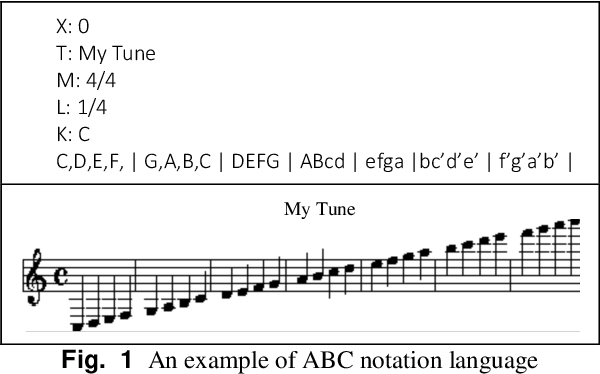 Figure 1 for GGA-MG: Generative Genetic Algorithm for Music Generation