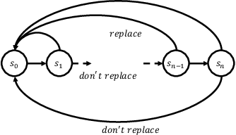 Figure 2 for Being Optimistic to Be Conservative: Quickly Learning a CVaR Policy