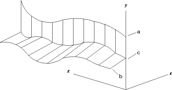 Figure 4. Displacements of pelvis in three planes of space. a. Lateral displacement in horizontal plane; b. Vertical displacement in a sagittal plane;