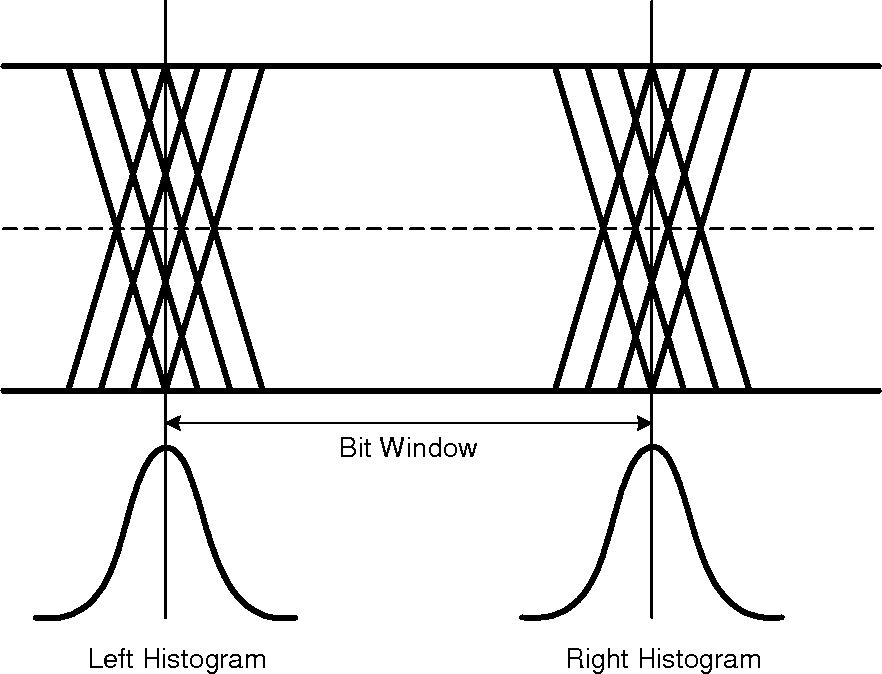 Figure 1 From Analog Target Specification Annex 48b Jitter Test