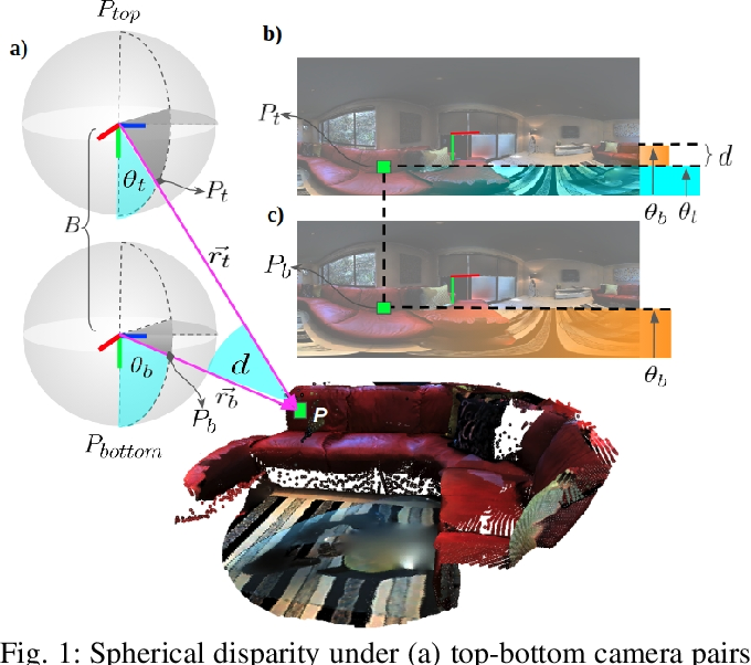 Figure 1 for 360SD-Net: 360° Stereo Depth Estimation with Learnable Cost Volume