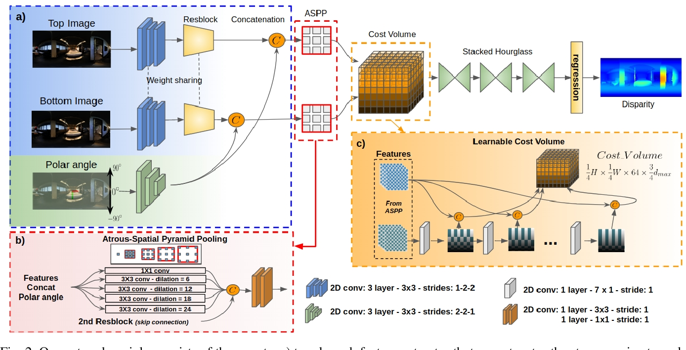 Figure 2 for 360SD-Net: 360° Stereo Depth Estimation with Learnable Cost Volume