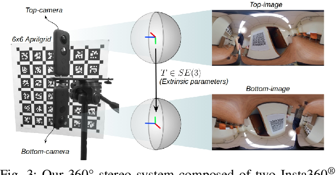 Figure 3 for 360SD-Net: 360° Stereo Depth Estimation with Learnable Cost Volume