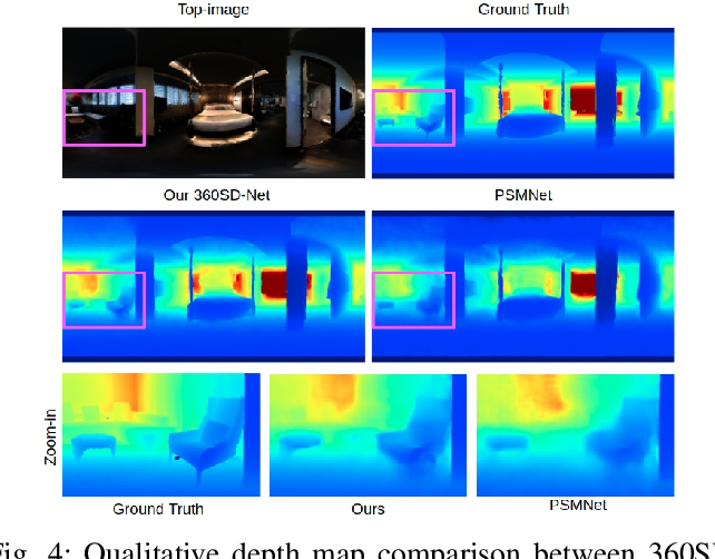Figure 4 for 360SD-Net: 360° Stereo Depth Estimation with Learnable Cost Volume
