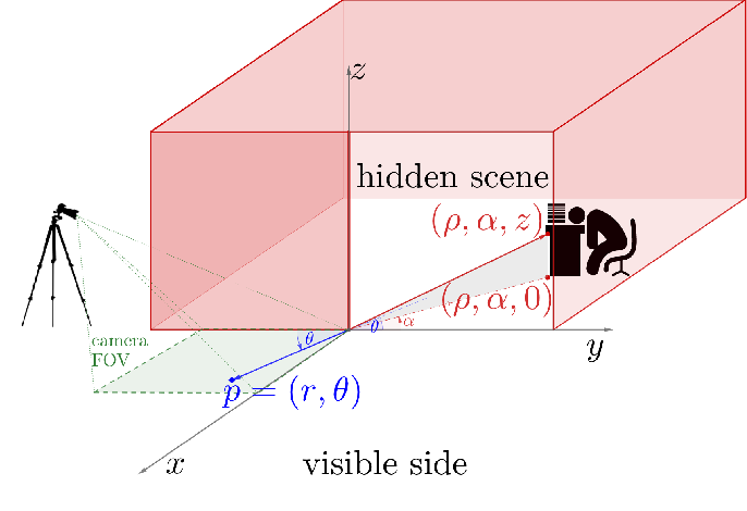 Figure 2 for Two-Dimensional Non-Line-of-Sight Scene Estimation from a Single Edge Occluder