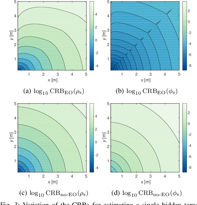 Figure 3 for Two-Dimensional Non-Line-of-Sight Scene Estimation from a Single Edge Occluder