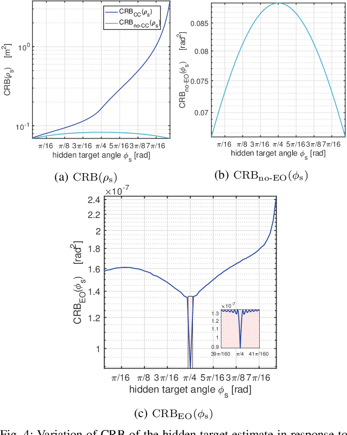 Figure 4 for Two-Dimensional Non-Line-of-Sight Scene Estimation from a Single Edge Occluder