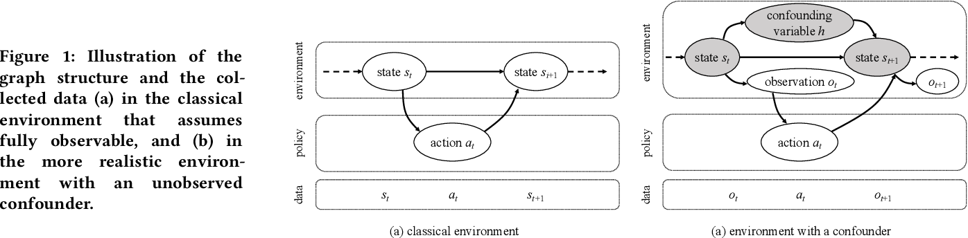 Figure 1 for Environment Reconstruction with Hidden Confounders for Reinforcement Learning based Recommendation