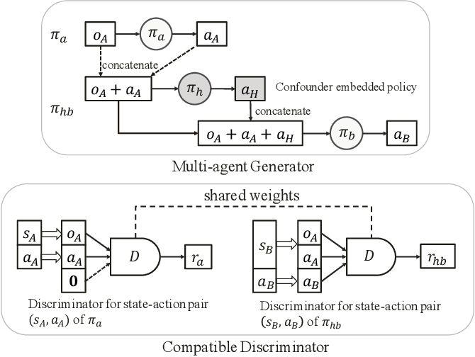Figure 3 for Environment Reconstruction with Hidden Confounders for Reinforcement Learning based Recommendation