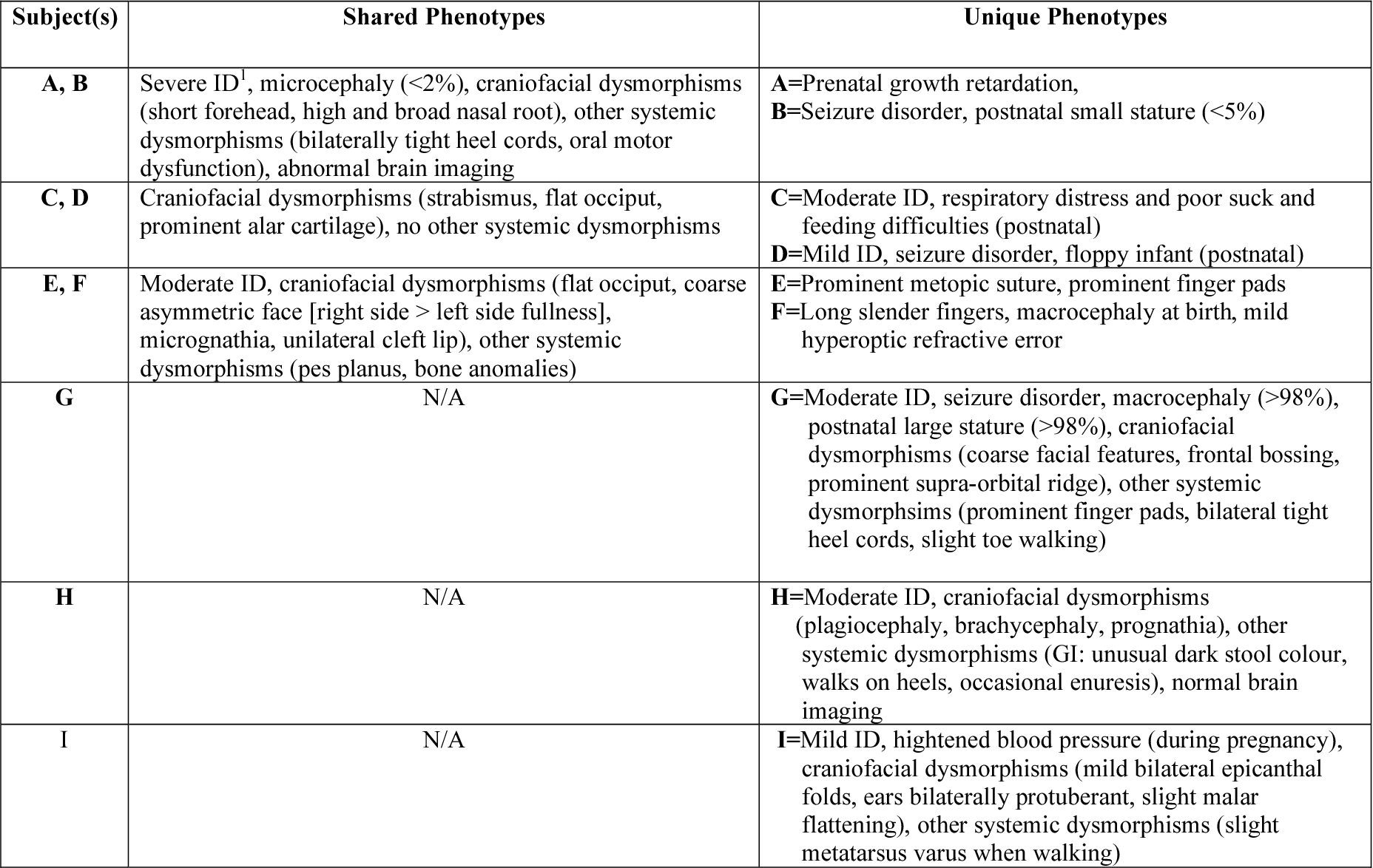Table 2 from Pathogenic Copy Number Variants (pCNVs) in