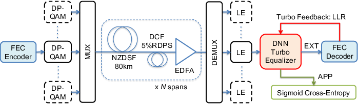 Figure 3 for Neural Turbo Equalization: Deep Learning for Fiber-Optic Nonlinearity Compensation