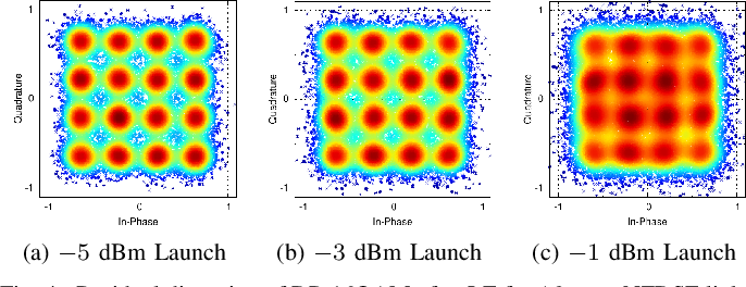 Figure 4 for Neural Turbo Equalization: Deep Learning for Fiber-Optic Nonlinearity Compensation