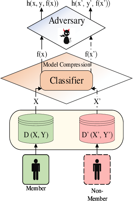 Figure 1 for MCMIA: Model Compression Against Membership Inference Attack in Deep Neural Networks