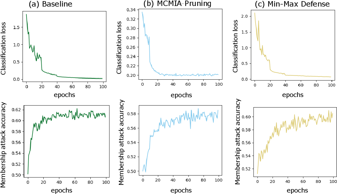Figure 2 for MCMIA: Model Compression Against Membership Inference Attack in Deep Neural Networks