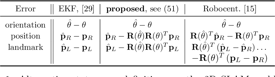 Figure 1 for Exploiting Symmetries to Design EKFs with Consistency Properties for Navigation and SLAM