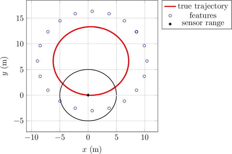 Figure 3 for Exploiting Symmetries to Design EKFs with Consistency Properties for Navigation and SLAM