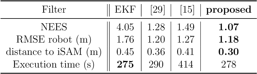 Figure 2 for Exploiting Symmetries to Design EKFs with Consistency Properties for Navigation and SLAM