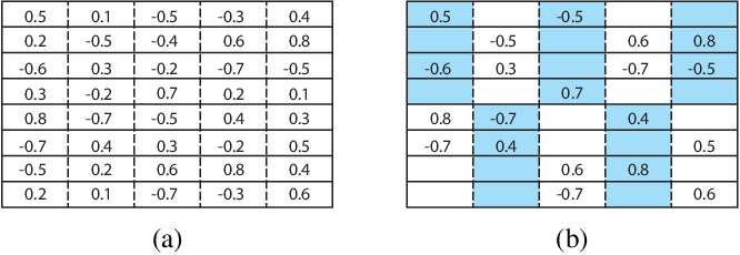Figure 1 for Cross-Channel Intragroup Sparsity Neural Network