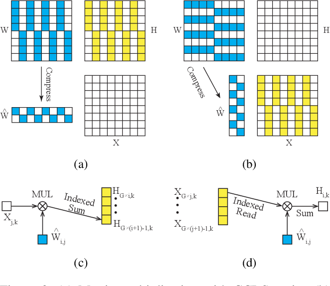 Figure 3 for Cross-Channel Intragroup Sparsity Neural Network
