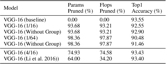 Figure 4 for Cross-Channel Intragroup Sparsity Neural Network
