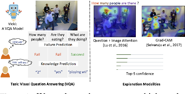 Figure 1 for Do Explanations make VQA Models more Predictable to a Human?