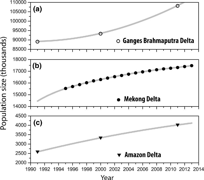 Figure 4 from Population dynamics, delta vulnerability and