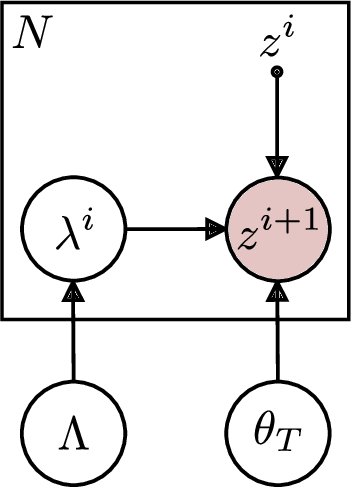 Figure 1 for Joint Estimation of Image Representations and their Lie Invariants