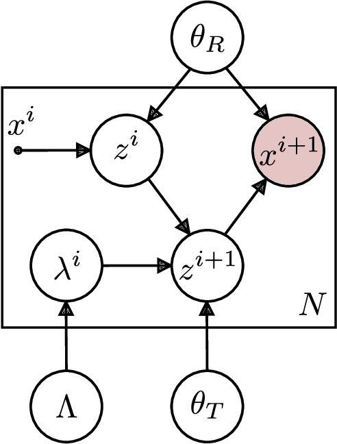 Figure 2 for Joint Estimation of Image Representations and their Lie Invariants