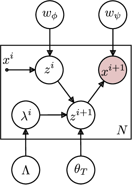 Figure 3 for Joint Estimation of Image Representations and their Lie Invariants