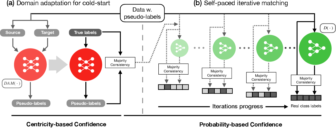 Figure 1 for LiDAM: Semi-Supervised Learning with Localized Domain Adaptation and Iterative Matching