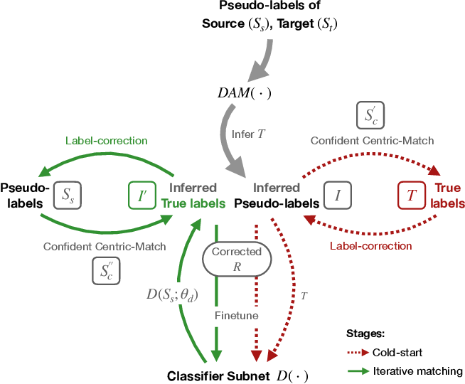 Figure 3 for LiDAM: Semi-Supervised Learning with Localized Domain Adaptation and Iterative Matching