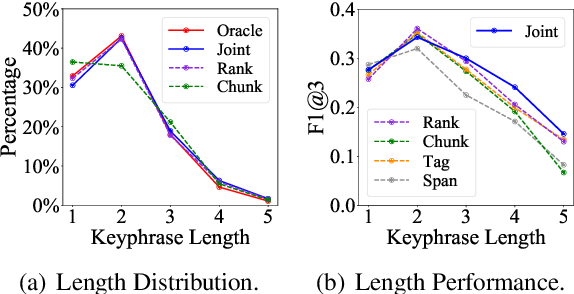 Figure 2 for Joint Keyphrase Chunking and Salience Ranking with BERT
