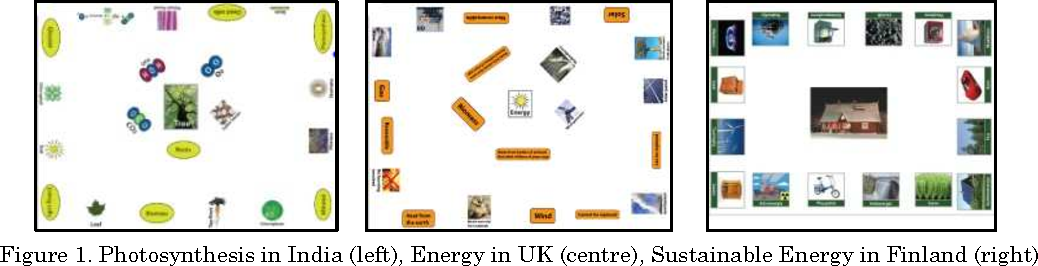 Figure 1. Photosynthesis in India (left), Energy in UK (centre), Sustainable Energy in Finland (right)