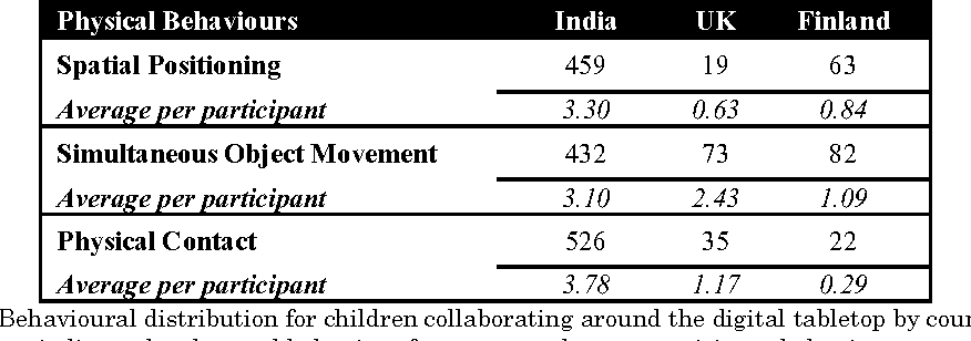 Table 1. Behavioural distribution for children collaborating around the digital tabletop by country. The numbers indicate the observed behaviour frequency and mean participant behaviour per country.