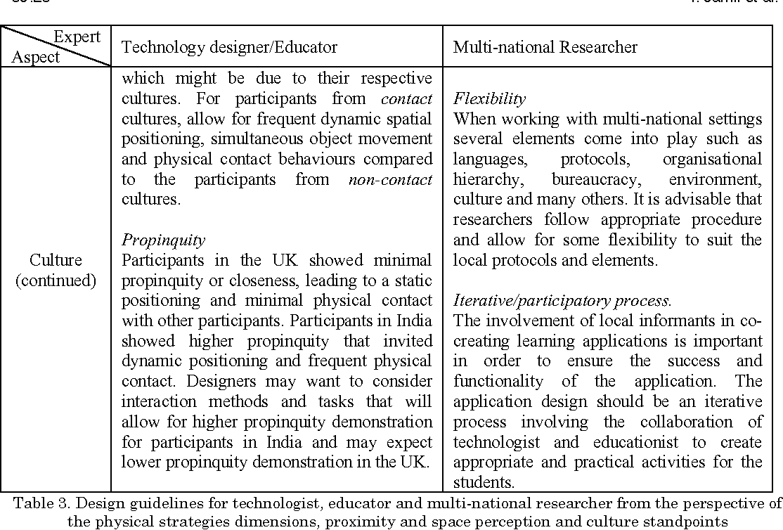 Table 3. Design guidelines for technologist, educator and multi-national researcher from the perspective of the physical strategies dimensions, proximity and space perception and culture standpoints