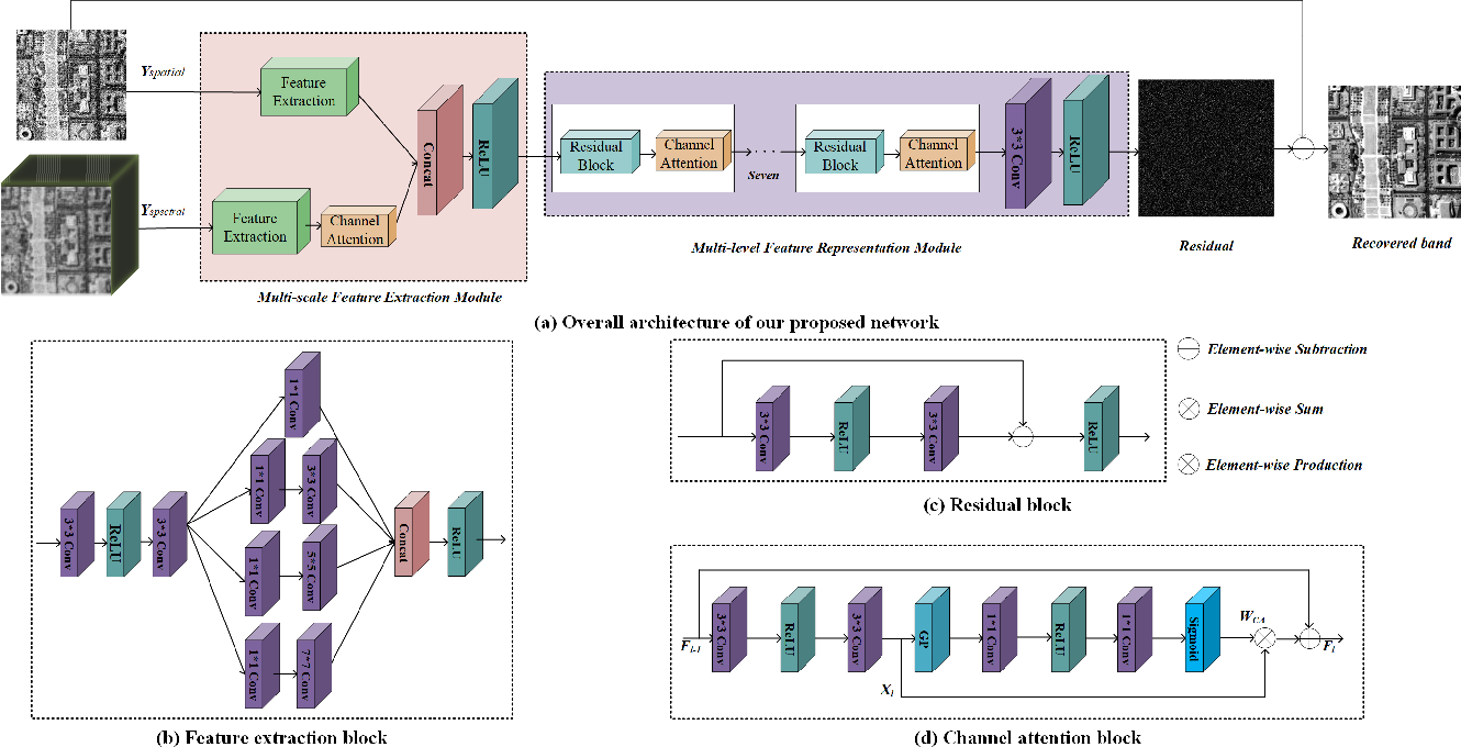 Figure 1 for ADRN: Attention-based Deep Residual Network for Hyperspectral Image Denoising