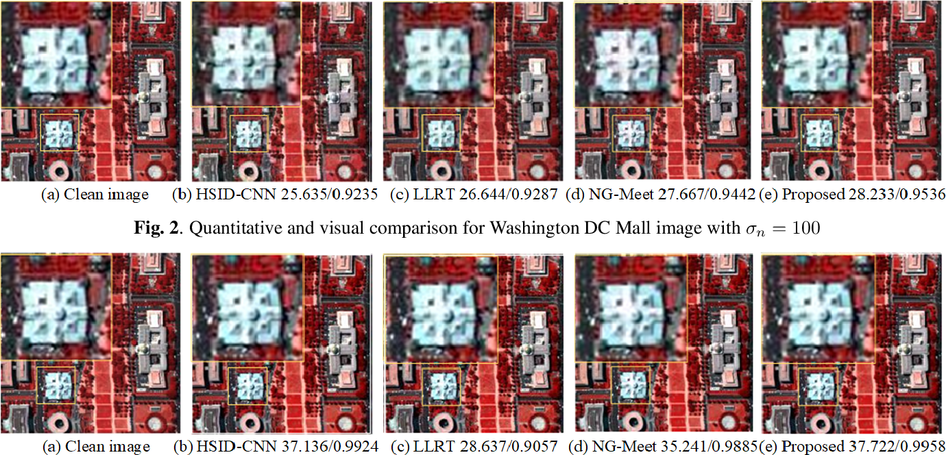 Figure 3 for ADRN: Attention-based Deep Residual Network for Hyperspectral Image Denoising
