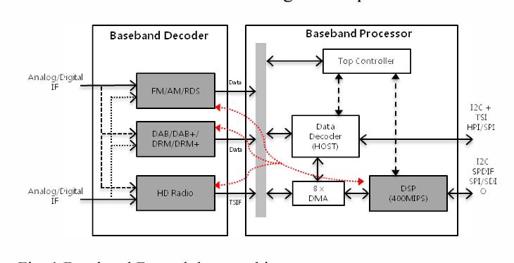 Implementation of multi-standard digital radio single-chip